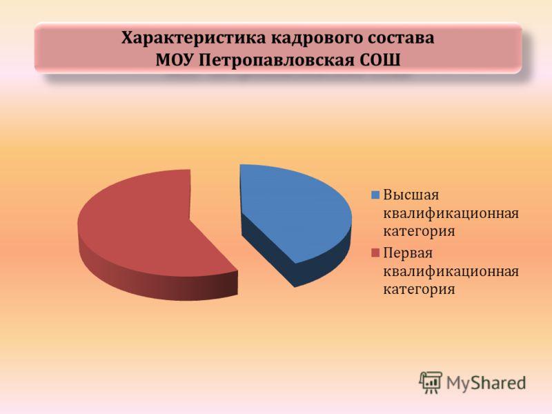 Характеристика кадрового состава МОУ Петропавловская СОШ