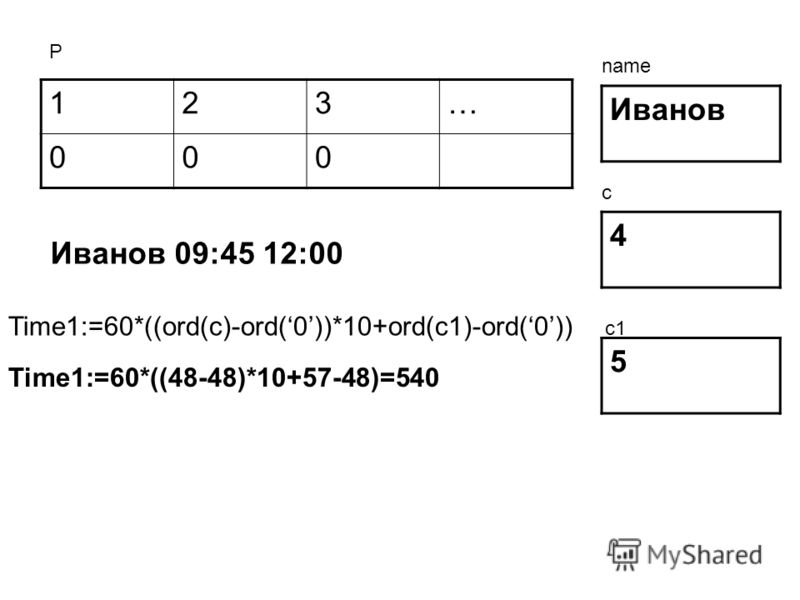 123… 000 Иванов 4 5 Р name c c1 Иванов 09:45 12:00 Time1:=60*((ord(c)-ord(0))*10+ord(c1)-ord(0)) Time1:=60*((48-48)*10+57-48)=540