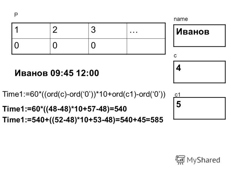 123… 000 Иванов 4 5 Р name c c1 Иванов 09:45 12:00 Time1:=60*((ord(c)-ord(0))*10+ord(c1)-ord(0)) Time1:=60*((48-48)*10+57-48)=540 Time1:=540+((52-48)*10+53-48)=540+45=585