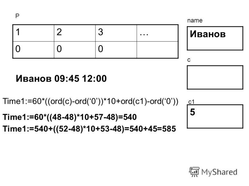 123… 000 Иванов 5 Р name c c1 Иванов 09:45 12:00 Time1:=60*((ord(c)-ord(0))*10+ord(c1)-ord(0)) Time1:=60*((48-48)*10+57-48)=540 Time1:=540+((52-48)*10+53-48)=540+45=585