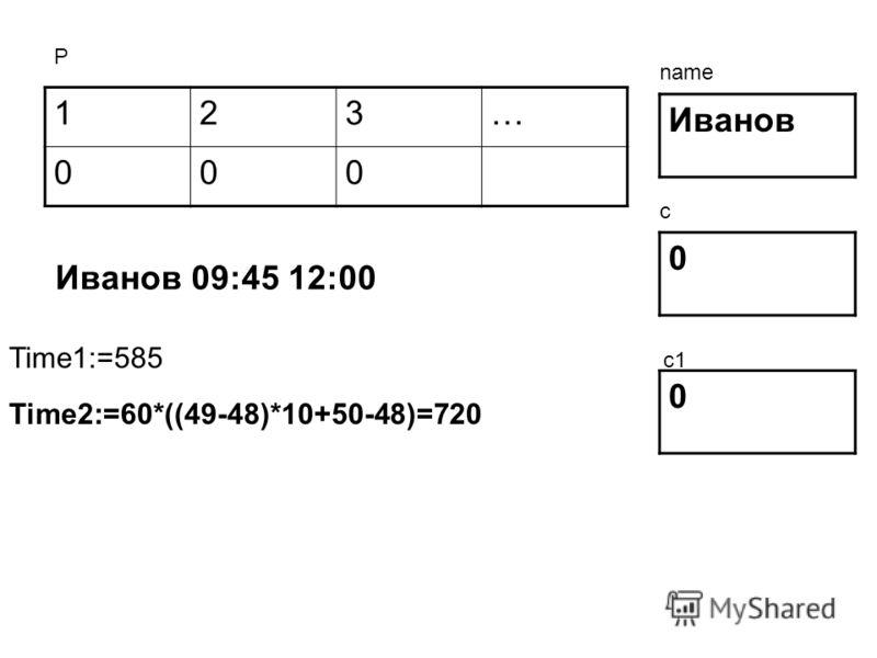 123… 000 Иванов 0 0 Р name c c1 Иванов 09:45 12:00 Time1:=585 Time2:=60*((49-48)*10+50-48)=720