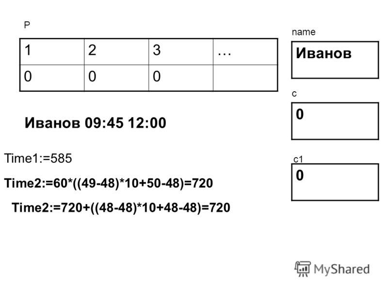 123… 000 Иванов 0 0 Р name c c1 Иванов 09:45 12:00 Time1:=585 Time2:=60*((49-48)*10+50-48)=720 Time2:=720+((48-48)*10+48-48)=720