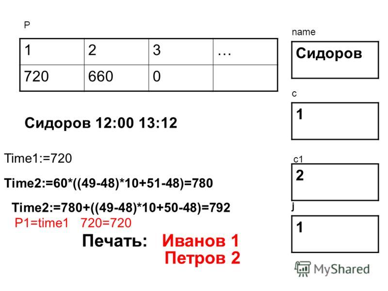 123… 7206600 Сидоров 1 2 Р name c c1 Сидоров 12:00 13:12 Time1:=720 Time2:=60*((49-48)*10+51-48)=780 Time2:=780+((49-48)*10+50-48)=792 1 j P1=time1 720=720 Печать: Иванов 1 Петров 2