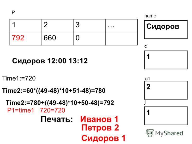 123… 7926600 Сидоров 1 2 Р name c c1 Сидоров 12:00 13:12 Time1:=720 Time2:=60*((49-48)*10+51-48)=780 Time2:=780+((49-48)*10+50-48)=792 1 j P1=time1 720=720 Печать: Иванов 1 Петров 2 Сидоров 1