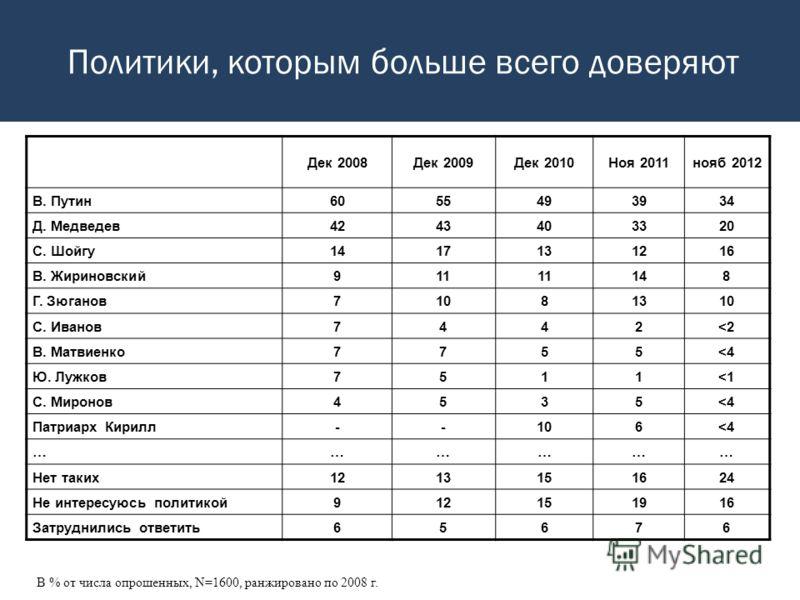 Политики, которым больше всего доверяют В % от числа опрошенных, N=1600, ранжировано по 2008 г. Дек 2008Дек 2009Дек 2010Ноя 2011нояб 2012 В. Путин6055493934 Д. Медведев4243403320 С. Шойгу1417131216 В. Жириновский911 148 Г. Зюганов71081310 С. Иванов74