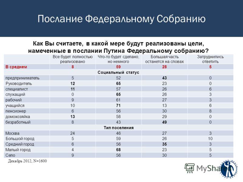 Послание Федеральному Собранию Декабрь 2012, N=1600 Как Вы считаете, в какой мере будут реализованы цели, намеченные в послании Путина Федеральному собранию? Все будет полностью реализовано Что-то будет сделано, но немного Большая часть останется на