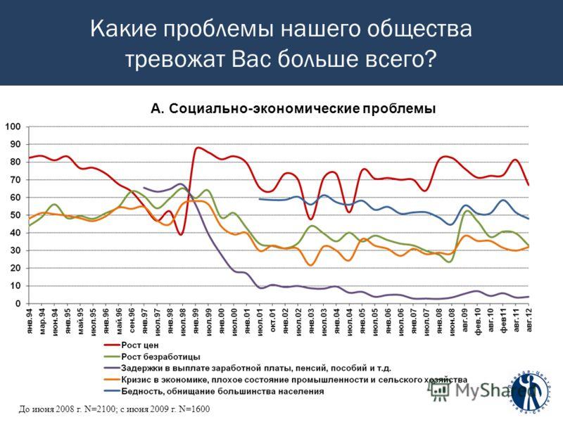 Какие проблемы нашего общества тревожат Вас больше всего? До июня 2008 г. N=2100; c июня 2009 г. N=1600 А. Социально-экономические проблемы