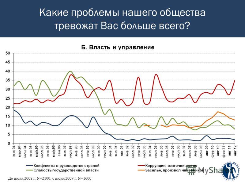Какие проблемы нашего общества тревожат Вас больше всего? Б. Власть и управление До июня 2008 г. N=2100; c июня 2009 г. N=1600