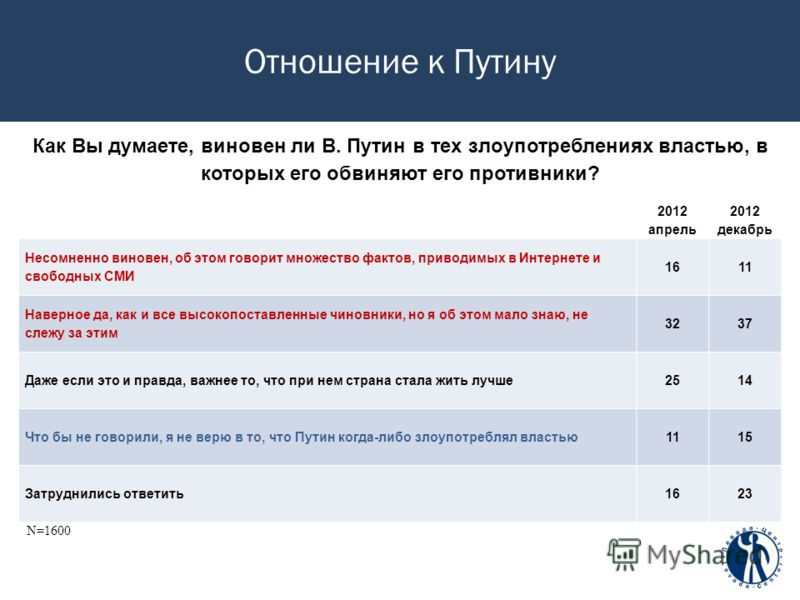 Отношение к Путину Как Вы думаете, виновен ли В. Путин в тех злоупотреблениях властью, в которых его обвиняют его противники? 2012 апрель 2012 декабрь Несомненно виновен, об этом говорит множество фактов, приводимых в Интернете и свободных СМИ 1611 Н