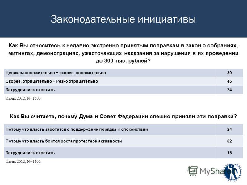 Законодательные инициативы Как Вы относитесь к недавно экстренно принятым поправкам в закон о собраниях, митингах, демонстрациях, ужесточающих наказания за нарушения в их проведении до 300 тыс. рублей? Целиком положительно + скорее, положительно30 Ск