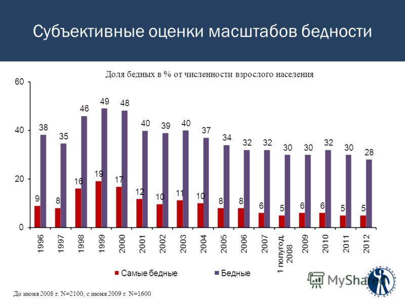 Субъективные оценки масштабов бедности Доля бедных в % от численности взрослого населения До июня 2008 г. N=2100; c июня 2009 г. N=1600