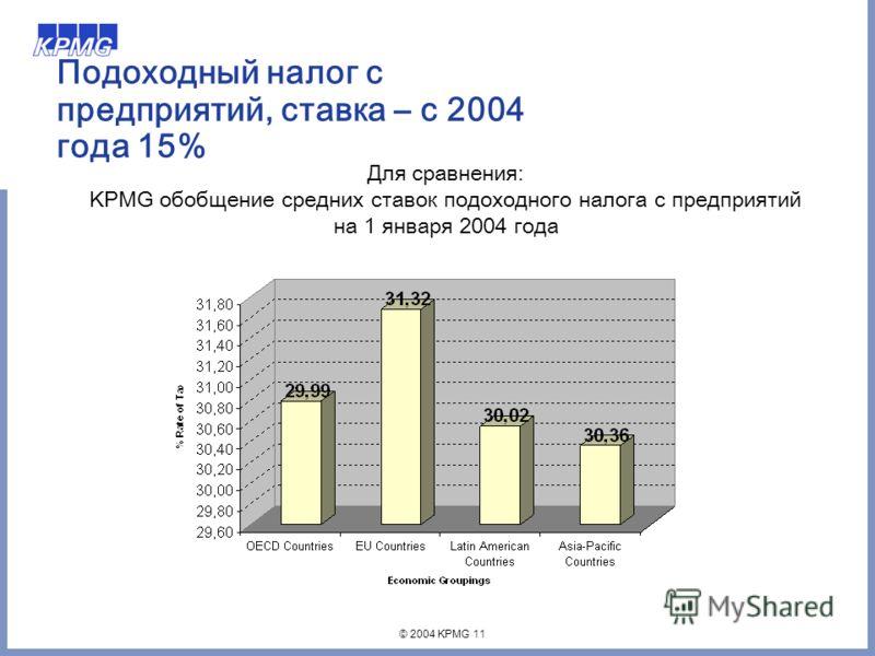 © 2004 KPMG 11 Подоходный налог с предприятий, ставка – с 2004 года 15% Для сравнения: KPMG обобщение средних ставок подоходного налога с предприятий на 1 января 2004 года