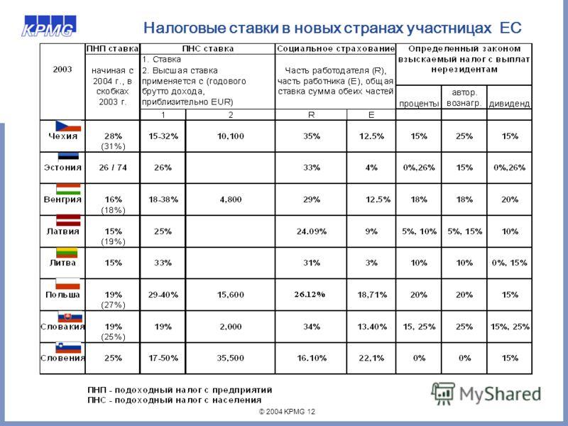 © 2004 KPMG 12 Налоговые ставки в новых странах участницах ЕС