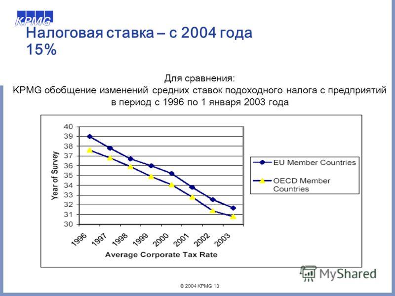 © 2004 KPMG 13 Налоговая ставка – с 2004 года 15% Для сравнения: KPMG обобщение изменений средних ставок подоходного налога с предприятий в период с 1996 по 1 января 2003 года