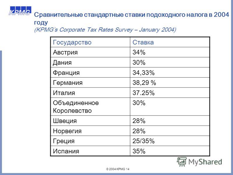 © 2004 KPMG 14 Сравнительные стандартные ставки подоходного налога в 2004 году (KPMGs Corporate Tax Rates Survey – January 2004) ГосударствоСтавка Австрия34% Дания30% Франция34,33% Германия38,29 % Италия37.25% Объединенное Королевство 30% Швеция28% Н