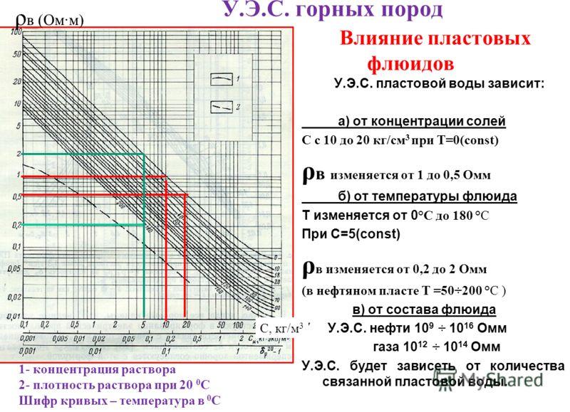 У.Э.С. горных пород Влияние пластовых флюидов У.Э.С. пластовой воды зависит: а) от концентрации солей С с 10 до 20 кг/см 3 при T=0(const) ρ в изменяется от 1 до 0,5 Омм б) от температуры флюида T изменяется от 0 °С до 180 °С При С=5(const) ρ в изменя