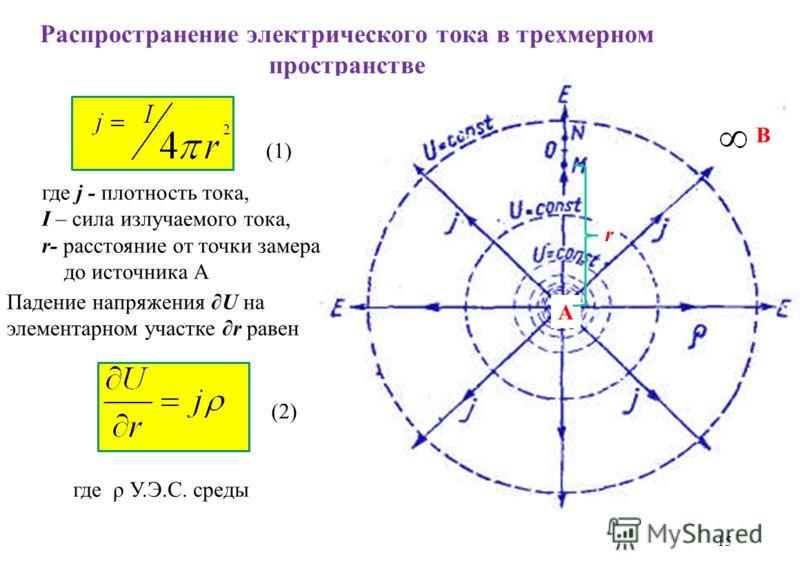 Распространение электрического тока в трехмерном пространстве 15 А В где j - плотность тока, I – сила излучаемого тока, r- расстояние от точки замера до источника А r Падение напряжения U на элементарном участке r равен где ρ У.Э.С. среды (1) (2)