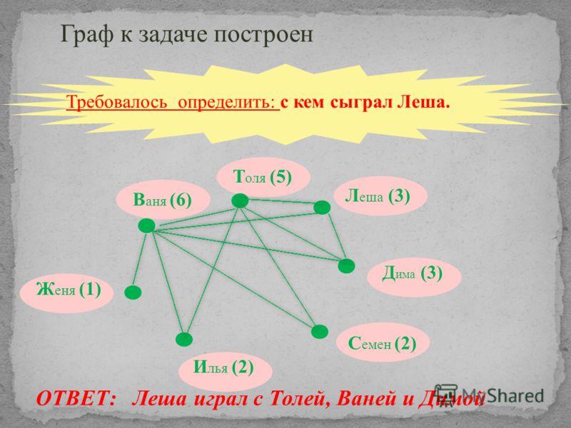 ОТВЕТ: Леша играл с Толей, Ваней и Димой В аня (6) Т оля (5) Л еша (3) Д има (3) С емен (2) И лья (2) Ж еня (1) Требовалось определить: с кем сыграл Леша. Граф к задаче построен