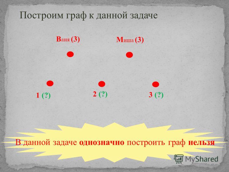 В данной задаче однозначно построить граф нельзя В аня (3) М иша (3) 1 (?) Построим граф к данной задаче 2 (?) 3 (?)