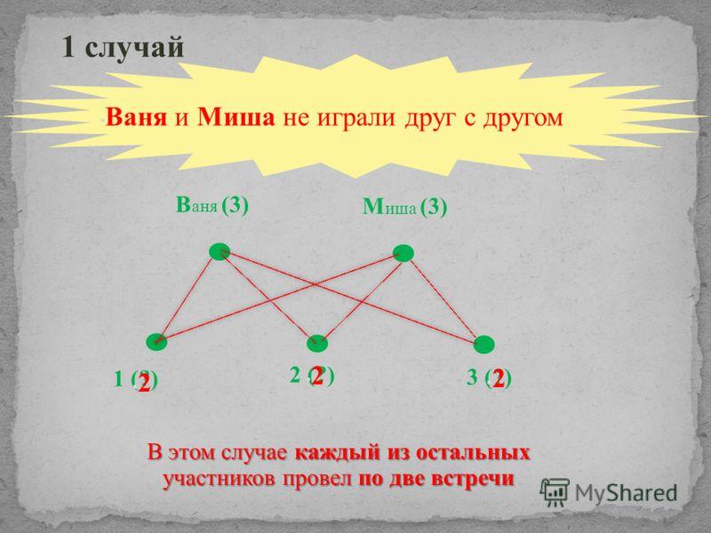Ваня и Миша не играли друг с другом В аня (3) М иша (3) 1 (?) 1 случай 2 (?) 3 (?) 2 2 2 В этом случае каждый из остальных участников провел по две встречи