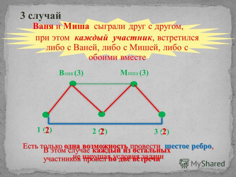 Ваня и Миша сыграли друг с другом, В аня (3) М иша (3) 1 (?) 3 случай 2 (?) 3 (?) Есть только одна возможность провести шестое ребро, не нарушая условия задачи при этом каждый участник, встретился либо с Ваней, либо с Мишей, либо с обоими вместе 2 2