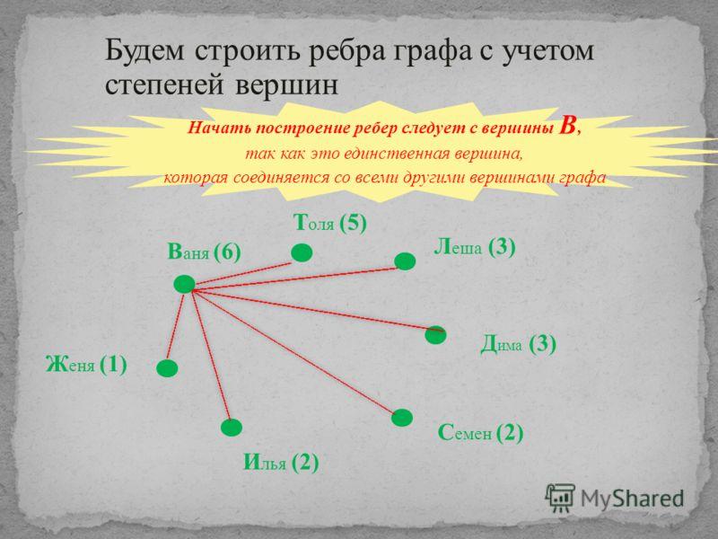 Начать построение ребер следует с вершины В, так как это единственная вершина, которая соединяется со всеми другими вершинами графа В аня (6) Т оля (5) Л еша (3) Д има (3) С емен (2) И лья (2) Ж еня (1) Будем строить ребра графа с учетом степеней вер
