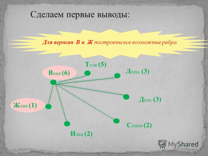 Для вершин В и Ж построены все возможные ребра В аня (6) Т оля (5) Л еша (3) Д има (3) С емен (2) И лья (2) Ж еня (1) Сделаем первые выводы: