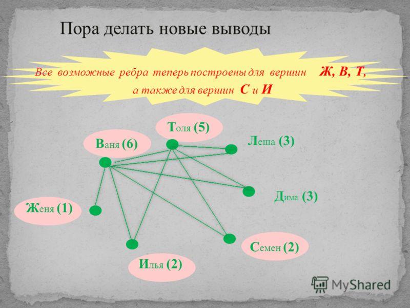 Все возможные ребра теперь построены для вершин Ж, В, Т, а также для вершин С и И В аня (6) Т оля (5) Л еша (3) Д има (3) С емен (2) И лья (2) Ж еня (1) Пора делать новые выводы