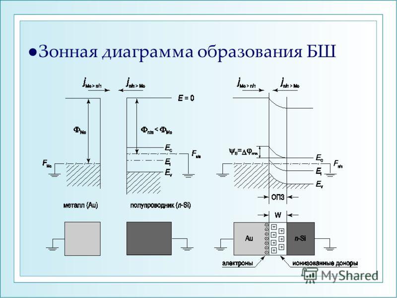 Зонная диаграмма образования БШ