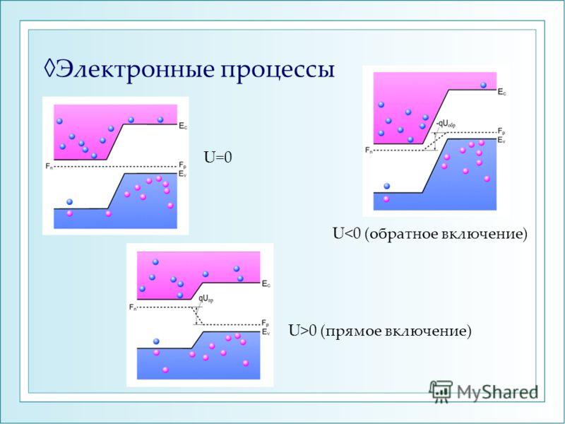 Электронные процессы U=0 U0 (прямое включение)