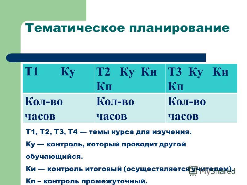 Тематическое планирование Т1 КуТ2 Ку Ки Кп Т3 Ку Ки Кп Кол-во часов T1, T2, Т3, Т4 темы курса для изучения. Ку контроль, который проводит другой обучающийся. Ки контроль итоговый (осуществляется учителем). Кп – контроль промежуточный.
