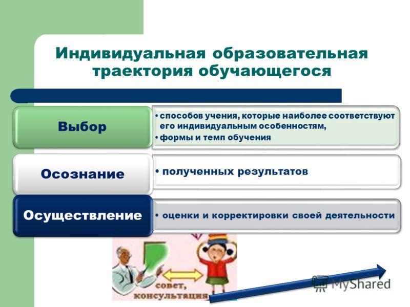 Индивидуальная образовательная траектория обучающегося способов учения, которые наиболее соответствуют его индивидуальным особенностям, формы и темп обучения Выбор полученных результатов Осознание оценки и корректировки своей деятельности Осуществлен