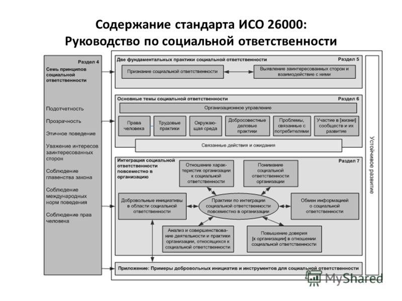 Содержание стандарта ИСО 26000: Руководство по социальной ответственности