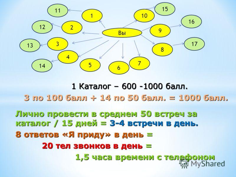 12 13 14 15 16 17 11 1 Каталог – 600 -1000 балл. 1 Каталог – 600 -1000 балл. 3 по 100 балл + 14 по 50 балл. = 1000 балл. 3 по 100 балл + 14 по 50 балл. = 1000 балл. Лично провести в среднем 50 встреч за каталог / 15 дней = 3-4 встречи в день. 8 ответ