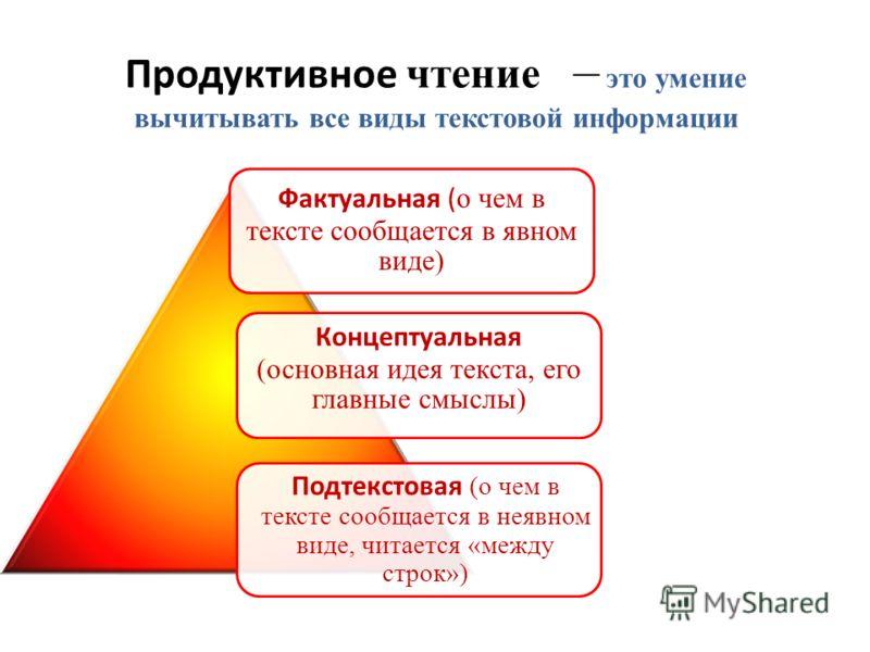 Продуктивное чтение – это умение вычитывать все виды текстовой информации Фактуальная ( о чем в тексте сообщается в явном виде) Концептуальная (основная идея текста, его главные смыслы) Подтекстовая (о чем в тексте сообщается в неявном виде, читается