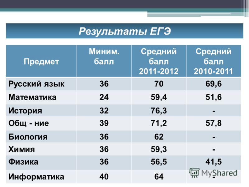 Результаты ЕГЭ Предмет Миним. балл Средний балл 2011-2012 Средний балл 2010-2011 Русский язык367069,6 Математика2459,451,6 История3276,3- Общ - ние3971,257,8 Биология3662- Химия3659,3- Физика3656,541,5 Информатика4064-