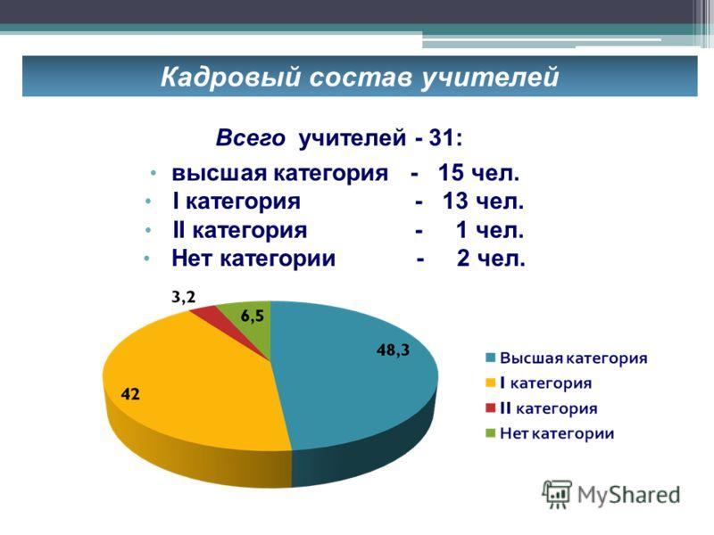 Кадровый состав учителей Всего учителей - 31: высшая категория - 15 чел. I категория - 13 чел. II категория - 1 чел. Нет категории - 2 чел.