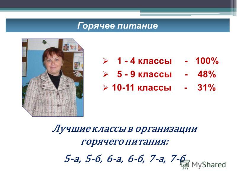 Горячее питание 1 - 4 классы - 100% 5 - 9 классы - 48% 10-11 классы - 31% Лучшие классы в организации горячего питания: 5-а, 5-б, 6-а, 6-б, 7-а, 7-б