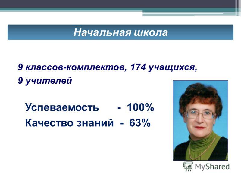 Начальная школа 0% - уч-ся, 0% - родители Успеваемость - 100% Качество знаний - 63% 9 классов-комплектов, 174 учащихся, 9 учителей