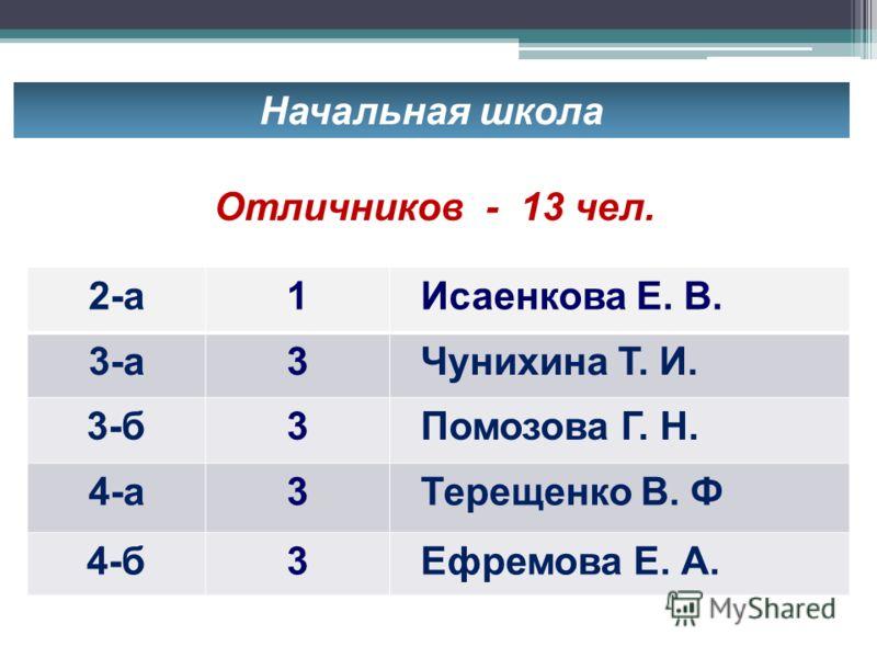 Начальная школа Отличников - 13 чел. 2-а1 Исаенкова Е. В. 3-а3 Чунихина Т. И. 3-б3 Помозова Г. Н. 4-а3 Терещенко В. Ф 4-б3 Ефремова Е. А.