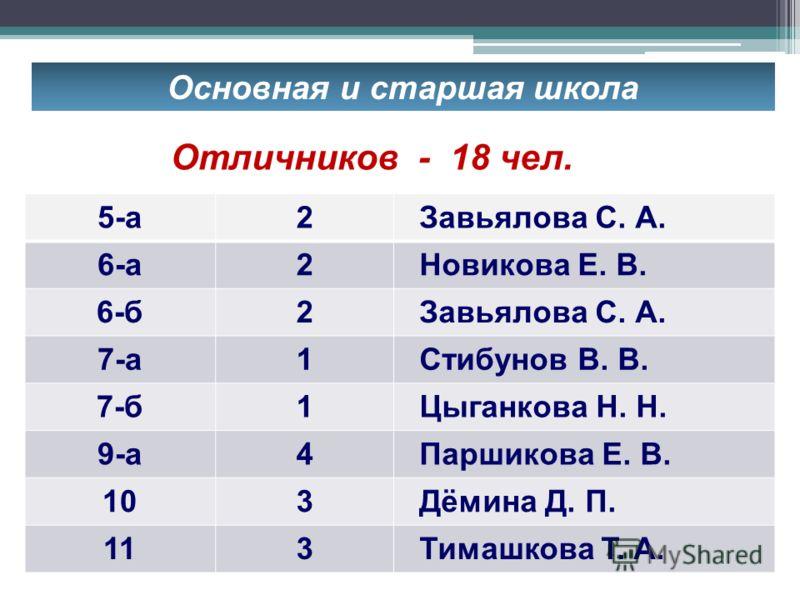 Основная и старшая школа 0% - уч-ся, 0% - родители 5-а2 Завьялова С. А. 6-а2 Новикова Е. В. 6-б2 Завьялова С. А. 7-а1 Стибунов В. В. 7-б1 Цыганкова Н. Н. 9-а4 Паршикова Е. В. 103 Дёмина Д. П. 113 Тимашкова Т. А. Отличников - 18 чел.