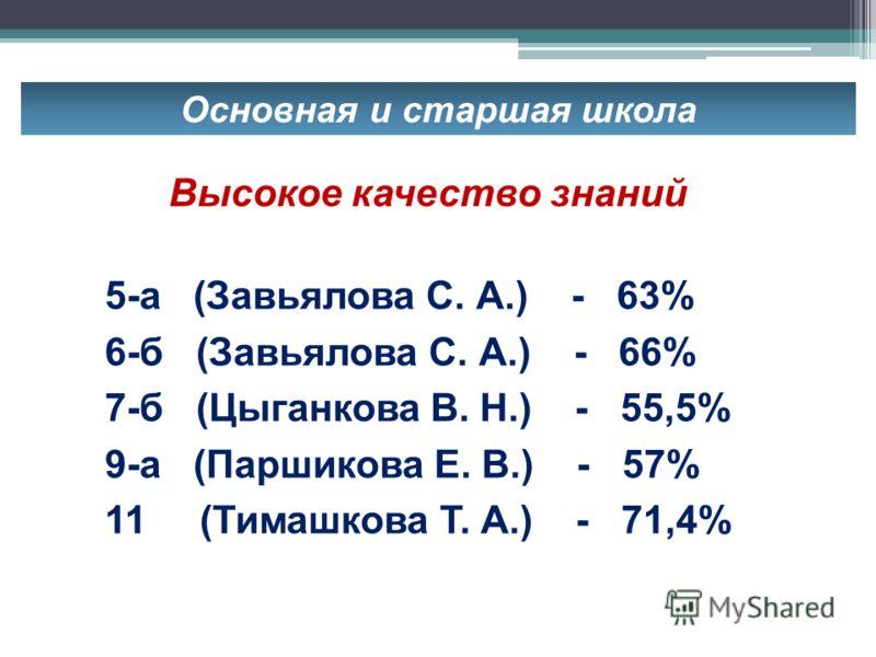 Основная и старшая школа 5-а (Завьялова С. А.) - 63% 6-б (Завьялова С. А.) - 66% 7-б (Цыганкова В. Н.) - 55,5% 9-а (Паршикова Е. В.) - 57% 11 (Тимашкова Т. А.) - 71,4% Высокое качество знаний