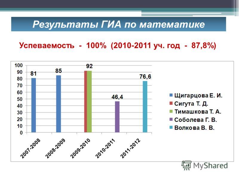 Результаты ГИА по математике Успеваемость - 100% (2010-2011 уч. год - 87,8%)