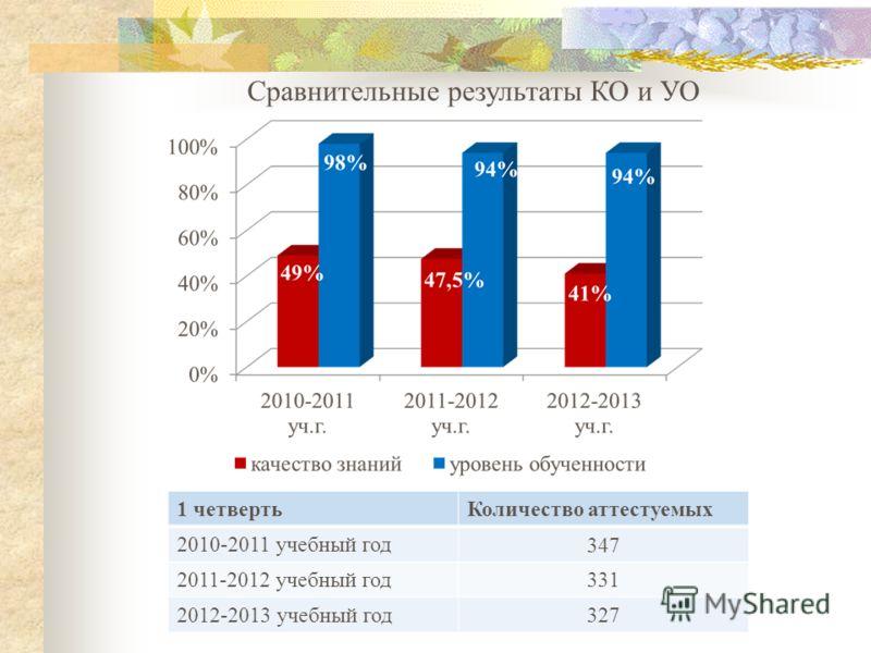 Сравнительные результаты КО и УО 1 четвертьКоличество аттестуемых 2010-2011 учебный год 347 2011-2012 учебный год 331 2012-2013 учебный год 327
