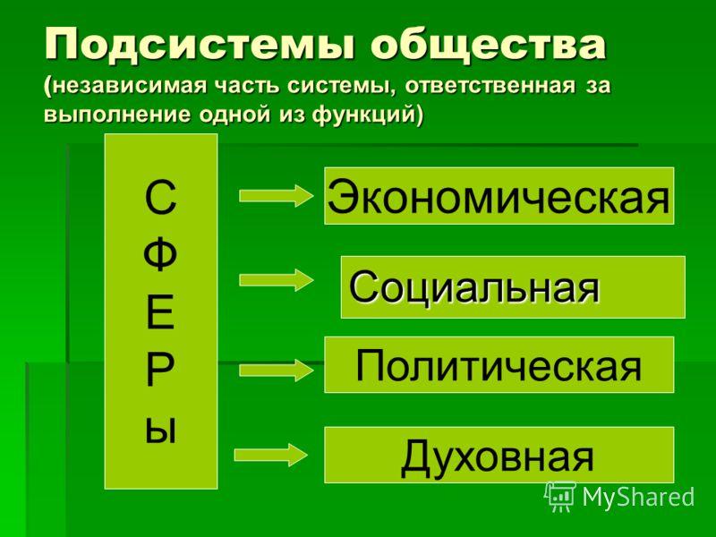 Подсистемы общества ( независимая часть системы, ответственная за выполнение одной из функций) Экономическая Социальная Политическая Духовная СФЕРыСФЕРы