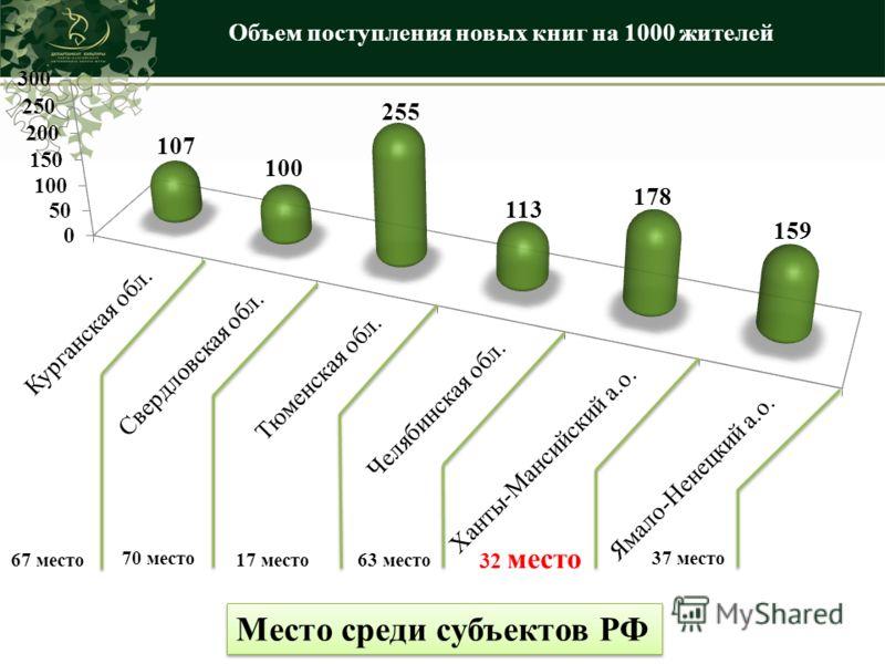 Объем поступления новых книг на 1000 жителей Место среди субъектов РФ 67 место 70 место 17 место 63 место 32 место 37 место