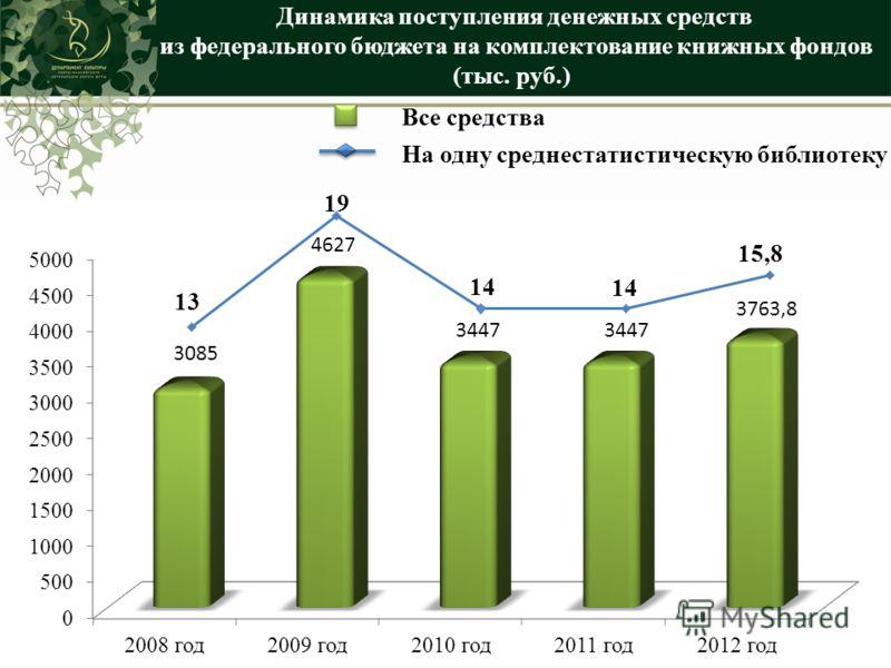 Динамика поступления денежных средств из федерального бюджета на комплектование книжных фондов (тыс. руб.) Все средства На одну среднестатистическую библиотеку