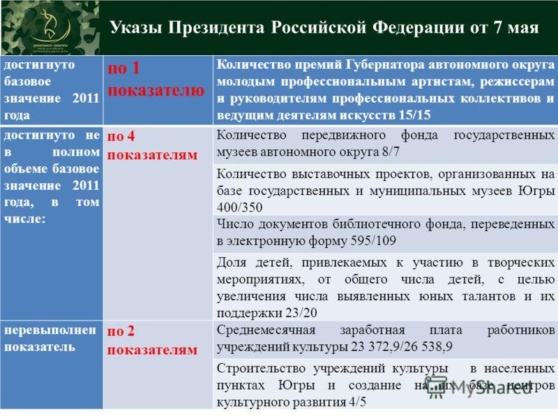 Указы Президента Российской Федерации от 7 мая достигнуто базовое значение 2011 года по 1 показателю Количество премий Губернатора автономного округа молодым профессиональным артистам, режиссерам и руководителям профессиональных коллективов и ведущим