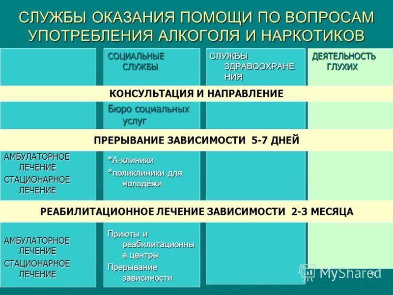 200718 СЛУЖБЫ ОКАЗАНИЯ ПОМОЩИ ПО ВОПРОСАМ УПОТРЕБЛЕНИЯ АЛКОГОЛЯ И НАРКОТИКОВ СЛУЖБЫ ЗДРАВООХРАНЕ НИЯ СОЦИАЛЬНЫЕ СЛУЖБЫ Бюро социальных услуг *A-клиники *поликлиники для молодёжи Приюты и реабилитационны е центры Прерывание зависимости ДЕЯТЕЛЬНОСТЬ ГЛ