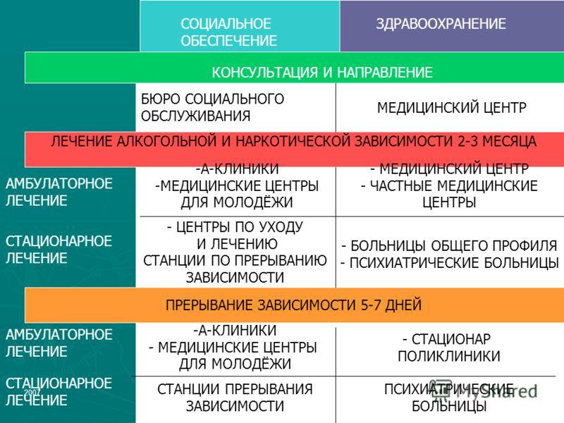 200721 СОЦИАЛЬНОЕ ОБЕСПЕЧЕНИЕ ЗДРАВООХРАНЕНИЕ ЛЕЧЕНИЕ АЛКОГОЛЬНОЙ И НАРКОТИЧЕСКОЙ ЗАВИСИМОСТИ 2-3 МЕСЯЦА ПРЕРЫВАНИЕ ЗАВИСИМОСТИ 5-7 ДНЕЙ КОНСУЛЬТАЦИЯ И НАПРАВЛЕНИЕ МЕДИЦИНСКИЙ ЦЕНТР БЮРО СОЦИАЛЬНОГО ОБСЛУЖИВАНИЯ АМБУЛАТОРНОЕ ЛЕЧЕНИЕ -А-КЛИНИКИ -МЕДИЦ